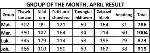GROUP OF THE MONTH, APRIL RESULT Thawh- Nilai Pathianni Tawngtai Zaipawl Group hnatlang Total tan