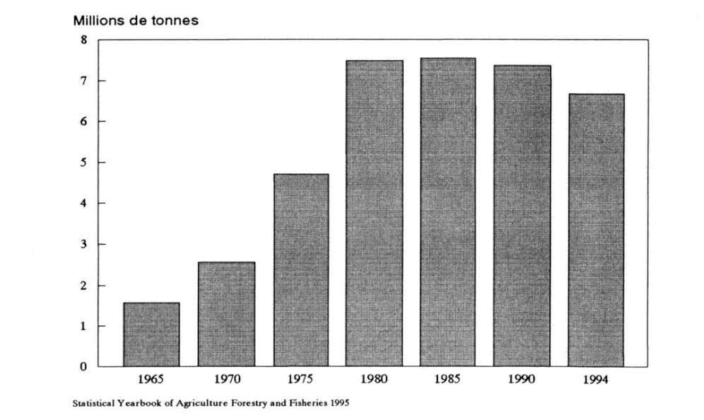 Millions de tonnes 1965 1970 1975 1980 1985 1990 1994 Statistical Yearbook of Agriculture Forestry