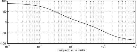 100 50 0 -50 -100 10 -3 10 -2 10 -1 Frequenz ω in rad/s