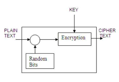 identification numbers), File keys (for encrypting files). Fig 1: Key used in Encryption 4 ALGORITHMS TYPES
