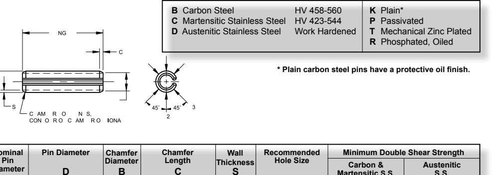 B Carbon Steel HV 458-560 K Plain* C Martensitic Stainless Steel HV 423-544 P Passivated D