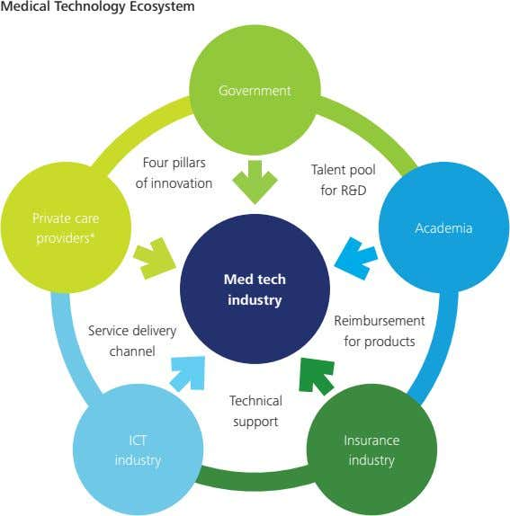 Medical Technology Ecosystem Government Four pillars Talent pool of innovation for R&D Private care Academia