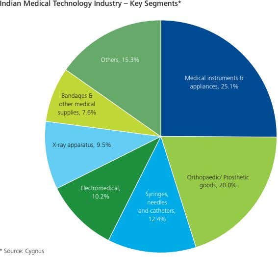 Indian Medical Technology Industry – Key Segments* Others, 15.3% Medical instruments & appliances, 25.1%