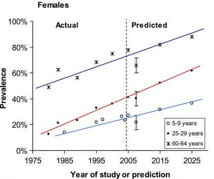 Overweight and obesity predictions Inescapable conclusion is that clinicians will be treating more obese patients in