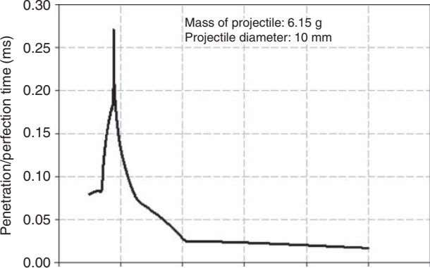 0.30 Mass of projectile: 6.15 g Projectile diameter: 10 mm 0.25 0.20 0.15 0.10 0.05