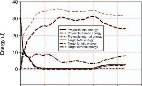 40 30 Projectile total energy Projectile Kinetic energy 20 Projectile internal energy Target total energy