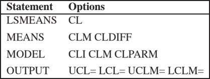 Statement Options LSMEANS CL MEANS CLM CLDIFF MODEL CLI CLM CLPARM OUTPUT UCL= LCL= UCLM=