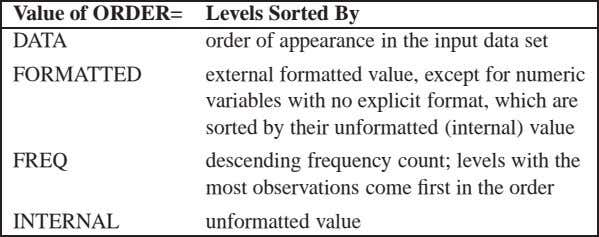 Value of ORDER= DATA Levels Sorted By order of appearance in the input data set