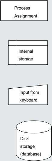 · Process · Assignment Internal storage Input from keyboard Disk storage (database)