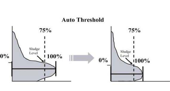 automatic threshold will track 75% of the strongest echo. • If you set the fixed threshold