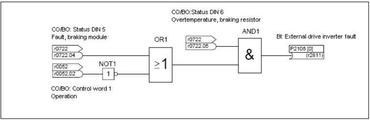 """Fault, braking module"" signals are to be evaluated: In this case the following parameter settings must"