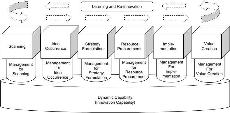 Learning and Re-innovation Idea Strategy Resource Imple- Value Scanning Occurrence Formulation Procurements