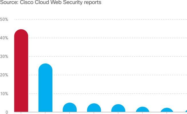 Source: Cisco Cloud Web Security reports 50% 40% 30% 20% 10% 0