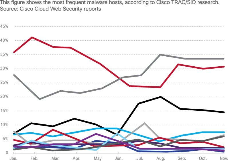 This figure shows the most frequent malware hosts, according to Cisco TrAC/SiO research. Source: Cisco