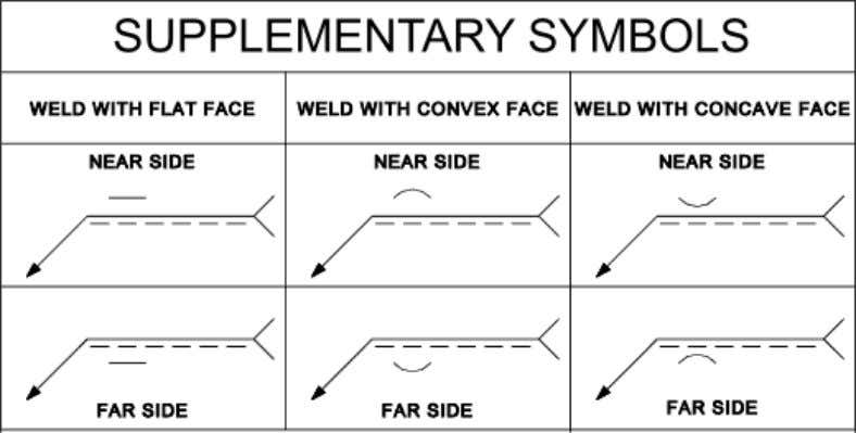 are used in addition to the primary weld symbols as shown above. They are not used