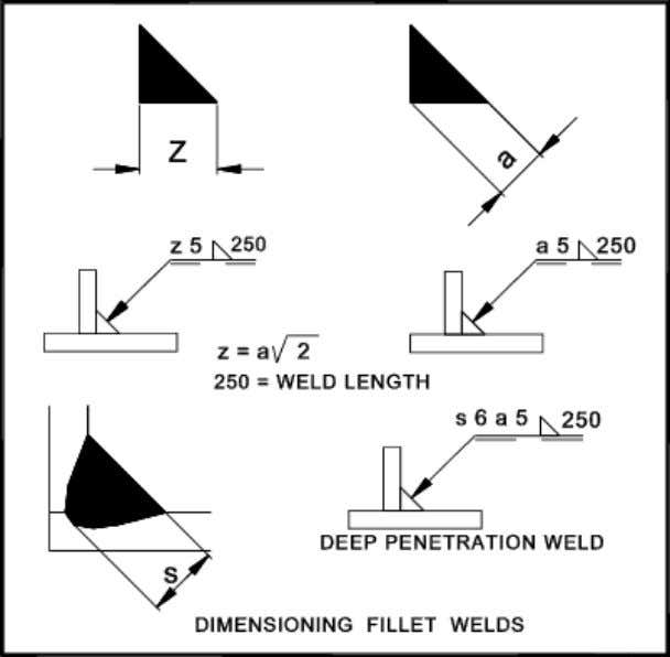 Drawing Guide WELD SYMBOLS http://www.roymech.co.uk/Useful_Tables/Drawing/Weld.html 5 of 6 7/25/2011 15:45