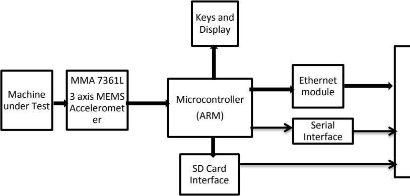 Keys and Display MMA 7361L Ethernet module Machine Microcontroller under Test 3 axis MEMS Acceleromet