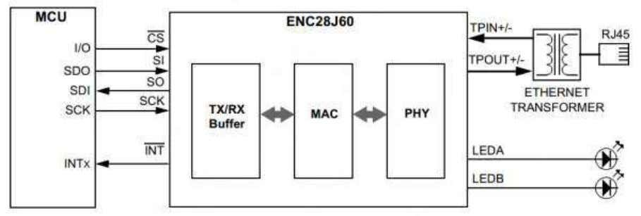 Packets  SPI Interface with Clock Speeds Up to 20 MHz Fig.3.4 TYPICAL ENC28J60-BASED INTERFACE Computer: