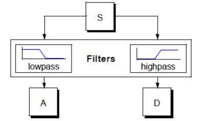 lower frequency components are filtered out progressively. Fig.4.1.1. Wavelet Coefficients Bharati Vidyapeeth's