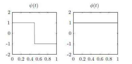 and capable of both orthogonal and bi-orthogonal analysis. Fig.4.1.3. The Haar Wavelet Basis Function Bharati