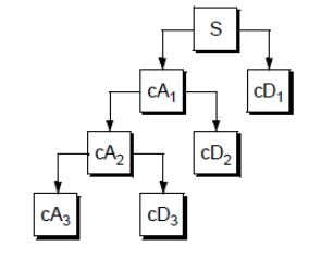 the signal, or on a suitable criterion such as entropy[8]. Fig.4.1.2. Decomposition Tree ( Mallet Algorithm)