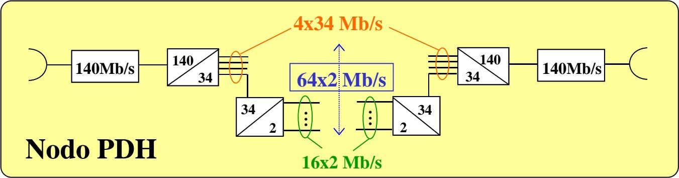 4x34 Mb/s 140 140 140Mb/s 34 140Mb/s 34 64x2 Mb/s . 34 . . .