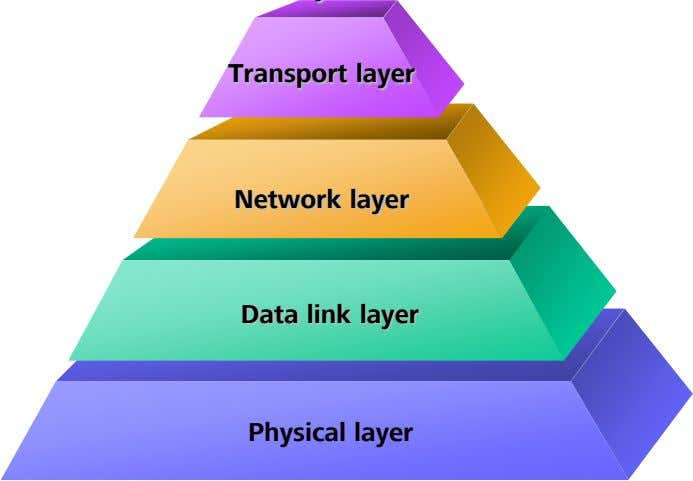 Transport layer Network layer Data link layer Physical layer