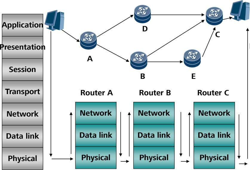 Application D C Presentation A Session B E Transport Router A Router B Router C