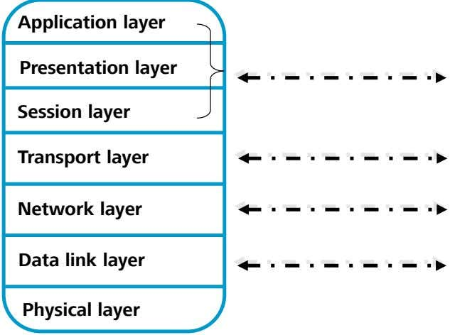 Application layer Presentation layer Session layer Transport layer Network layer Data link layer Physical layer