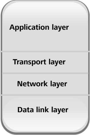 Application layer Transport layer Network layer Data link layer
