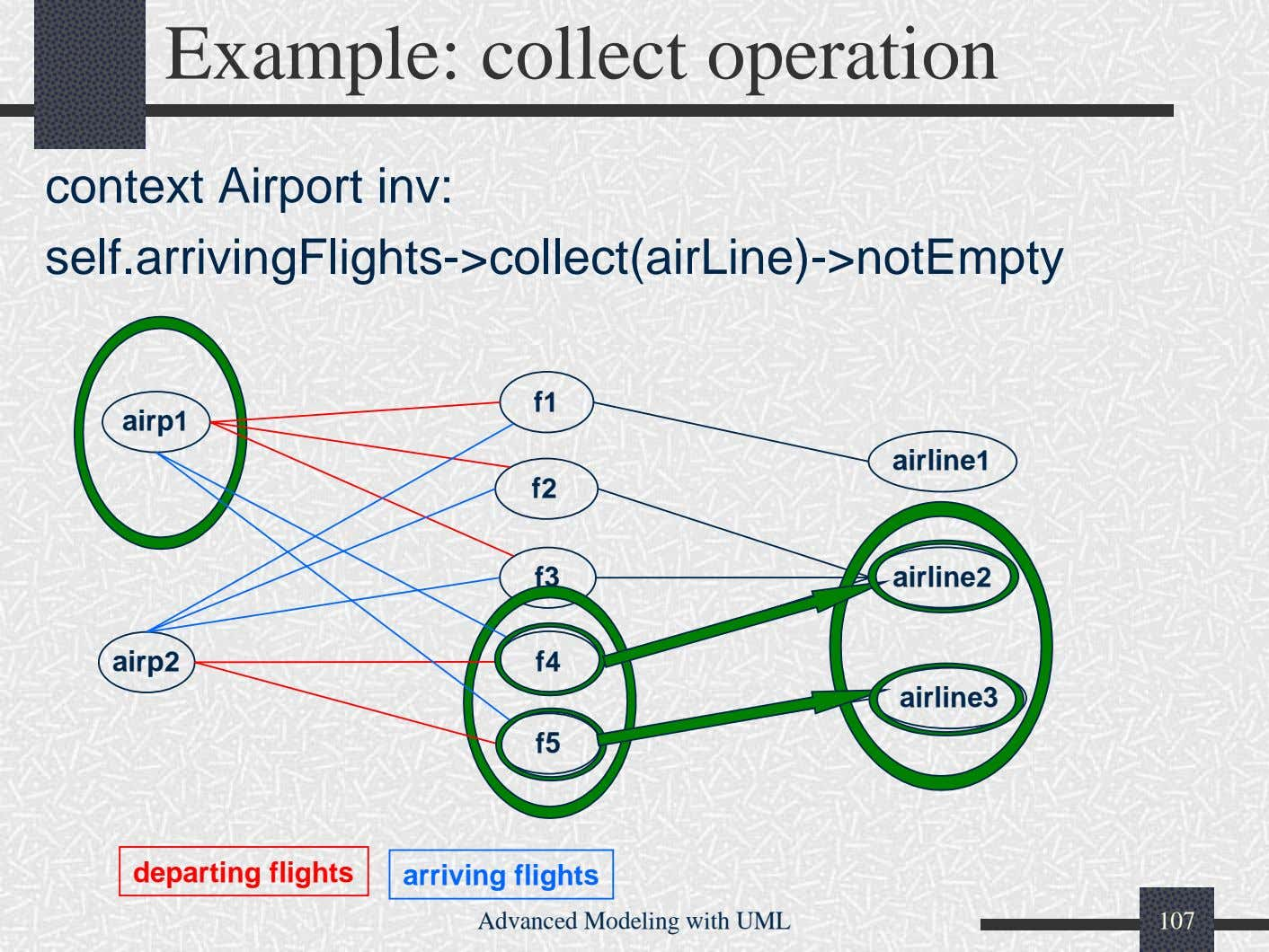 Example: collect operation context Airport inv: self.arrivingFlights->collect(airLine)->notEmpty f1 airline1