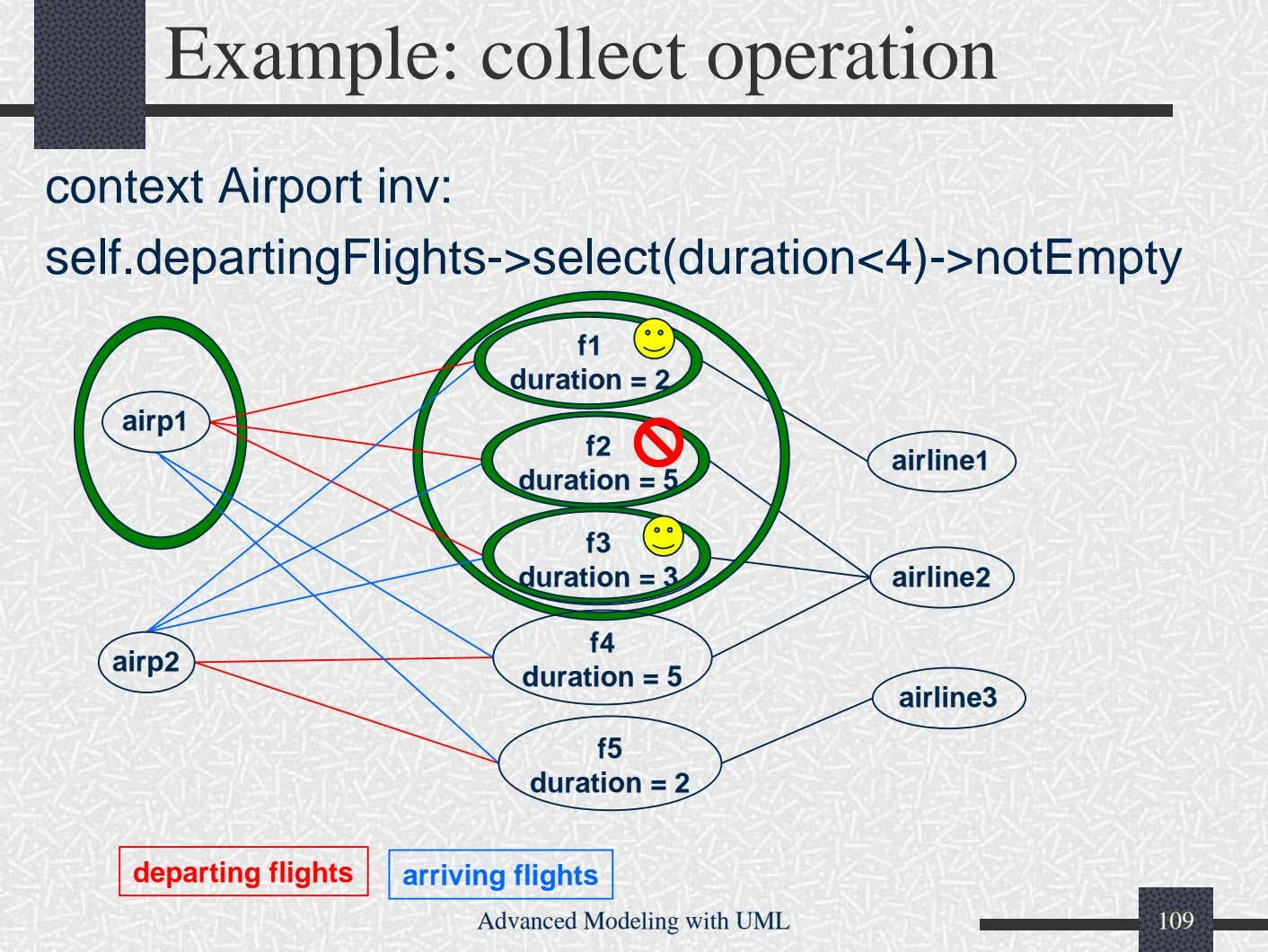 Example: collect operation context Airport inv: self.departingFlights->select(duration<4)->notEmpty f1