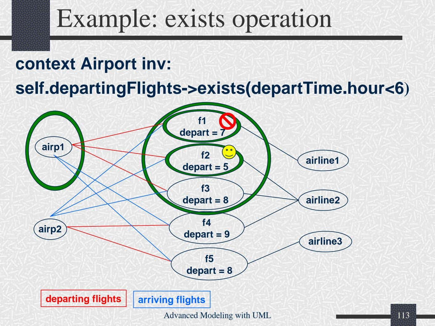 Example: exists operation context Airport inv: self.departingFlights->exists(departTime.hour<6) f1 depart = 7