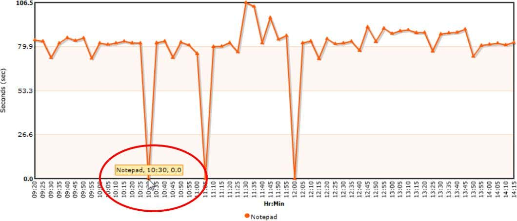 any failure point on the graph to open a screenshot of the failure; © 2012 NRG