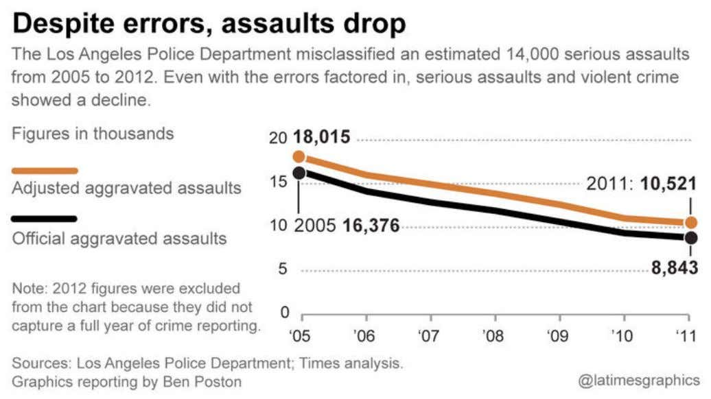 LAPD Underreported Serious Assaults, Skewing Crime Stats for 8 Years Los Angeles Times, 2015