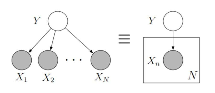 "Probability graphs Node = variable Edge = dependence (""sampled from"") Filled node = observed data"