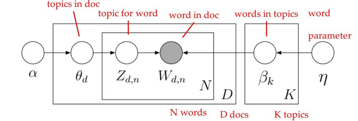 topics in doc topic for word words in topics word word in doc parameter N