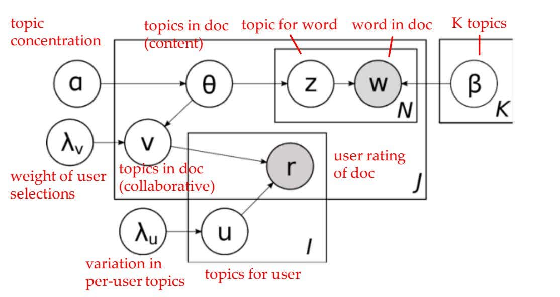 topic word in doc concentration topics in doc (content) topic for word K topics weight