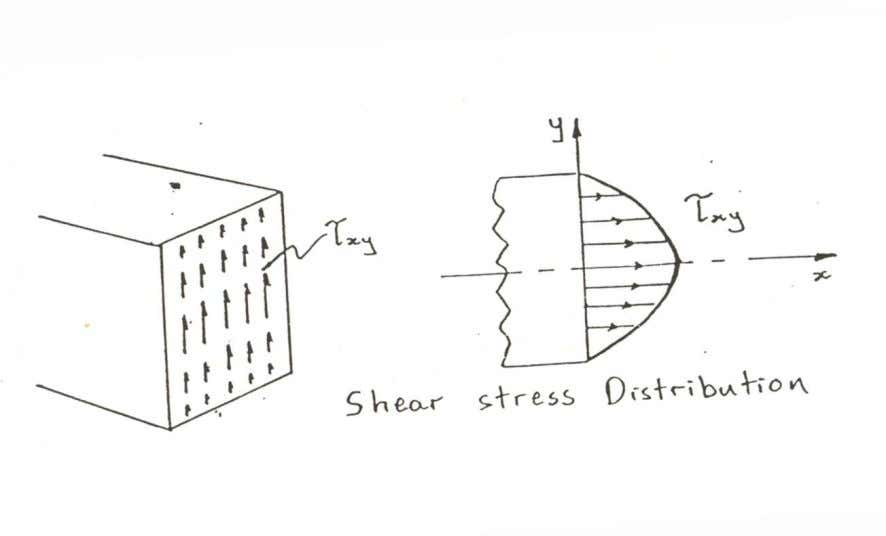 The shear stress distribution is parabolic; maximum at the centroidal axis and zero at the