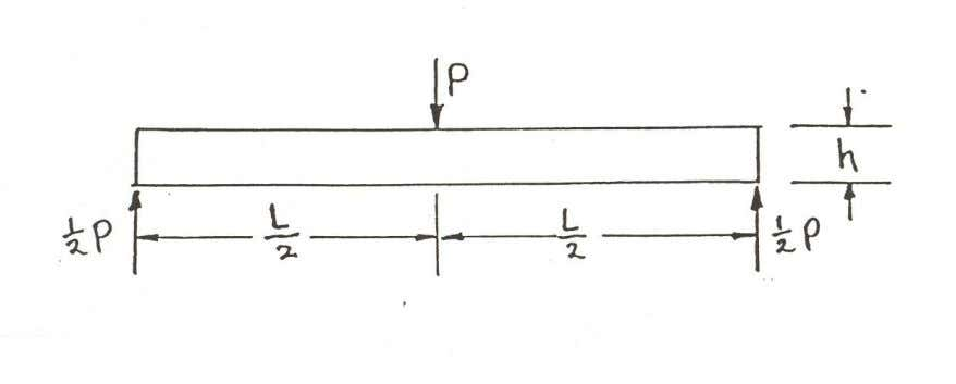 3.3 RELATIVE MAGNITUDES OF BENDING AND SHEAR STRESSES For a rectangular cross-section (bxh) simply-supported beam with