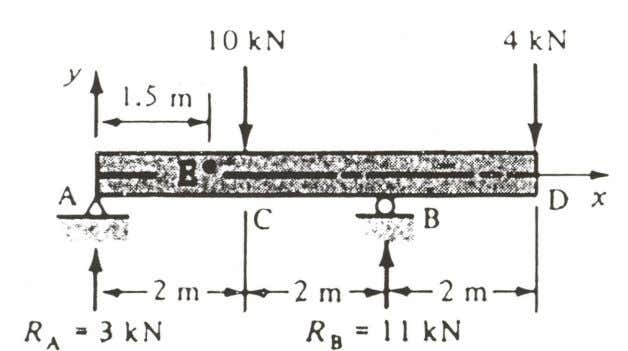 stresses at point E, b) Max. shear and bending stresses. Beam cross-section From equilibrium Note: Point
