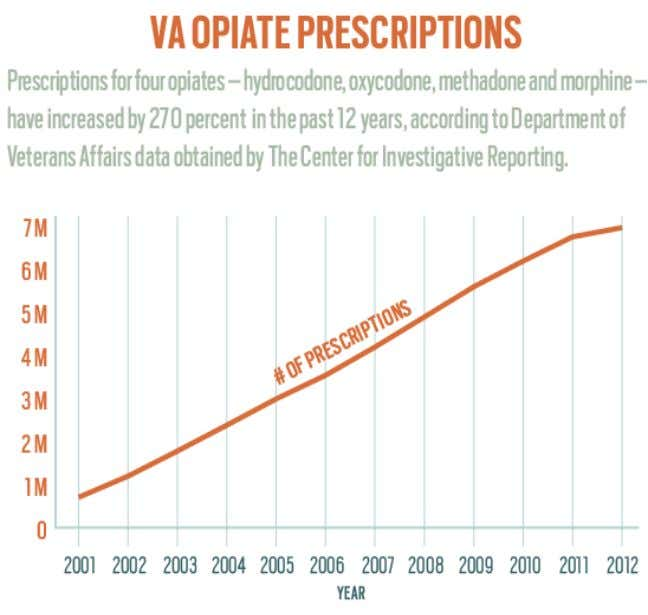 Source: The Center for Investigative Reporting VA's opiate overload feeds veterans' addictions, overdose deaths. Sep