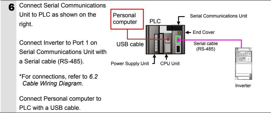Connect Serial Communications 6 Unit to PLC as shown on the Personal Serial Communications Unit