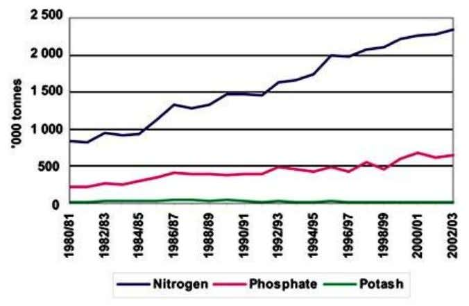 FIGURE 4 Total fertilizer nutrient consumption in Pakistan