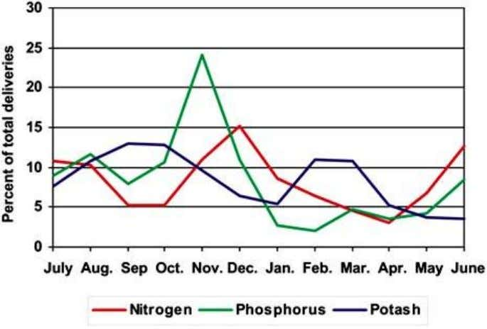 FIGURE 8 Monthly pattern of fertilizer nutrient deliveries (three year average 2000/03); total 2.97 million tonnes