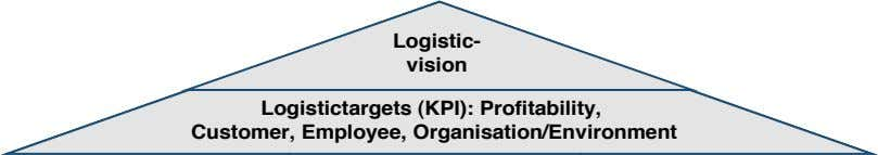 Logistic- vision Logistictargets (KPI): Profitability, Customer, Employee, Organisation/Environment