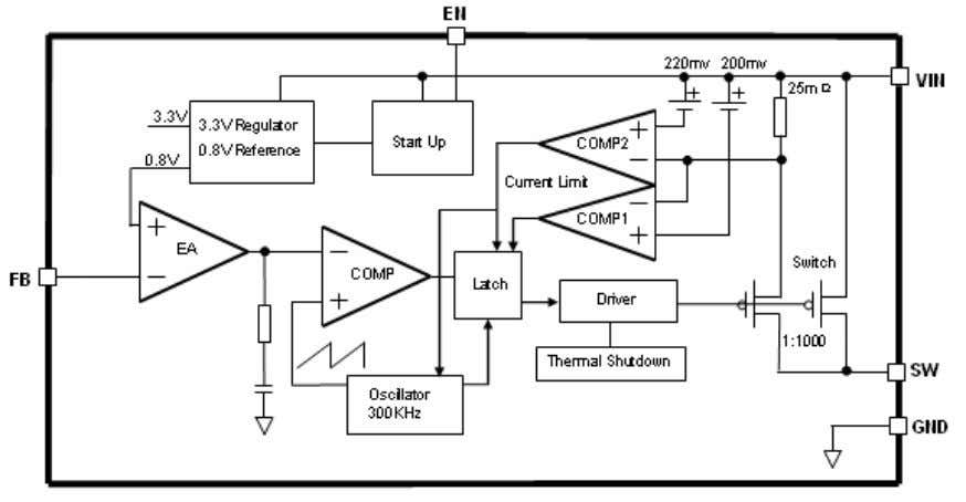 300KHz 32V Buck DC to DC Converter XL4005 Function Block Figure3. Function Block Diagram of XL4005