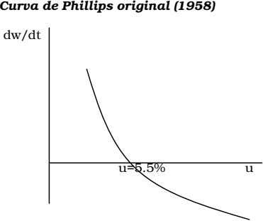 Curva de Phillips original (1958) dw/dt u=5.5% u
