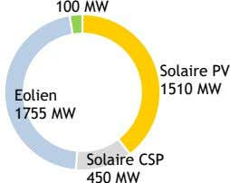 100 MW Solaire PV 1510 MW Eolien 1755 MW Solaire CSP 450 MW