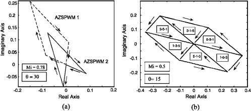 Fig. 6. Parametric harmonic flux trajectories of AZSPWM1. Fig. 7. (a) AZSPWM and (b) RSPWM. Voltage